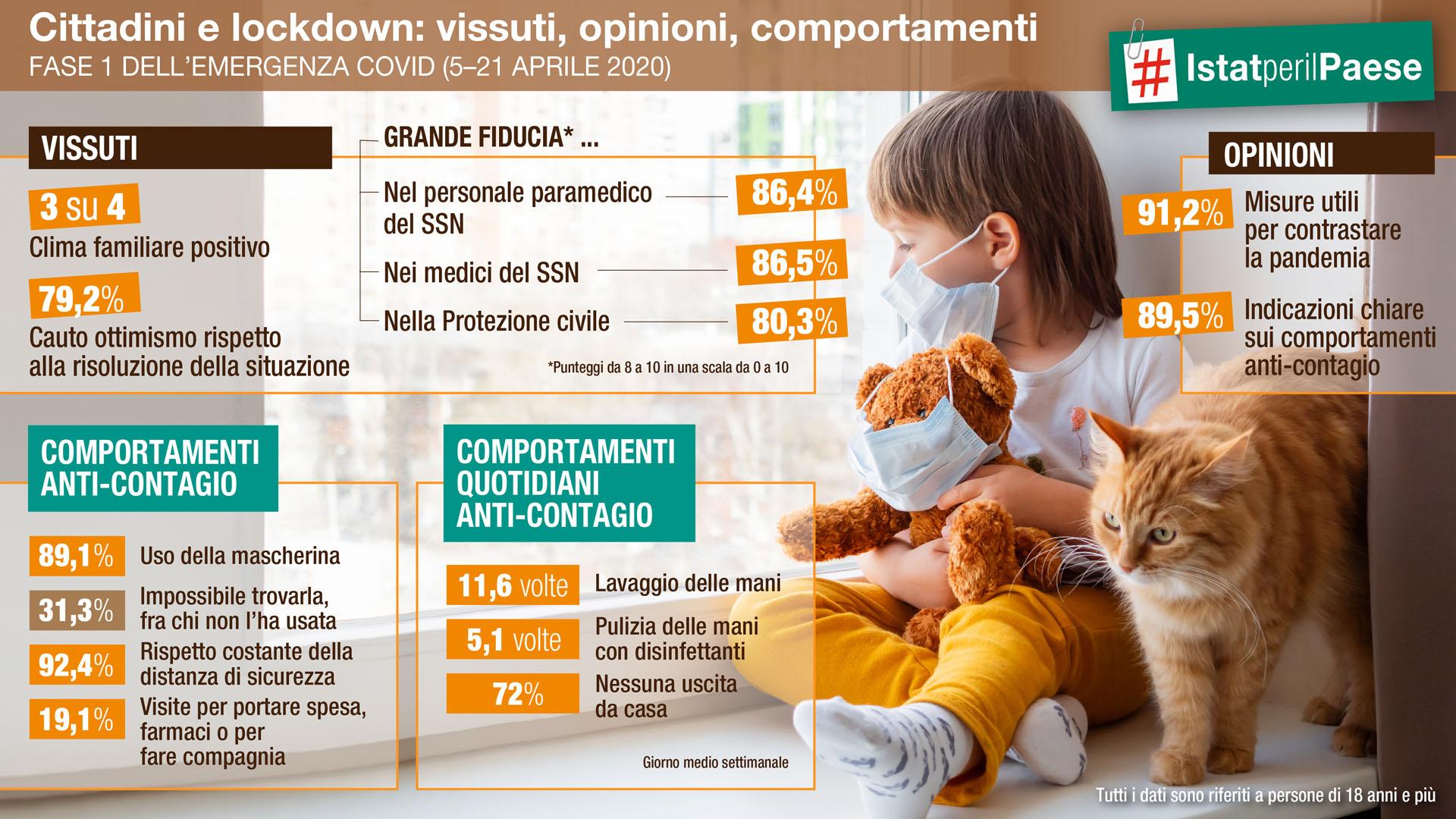 ISTAT – REAZIONE DEI CITTADINI AL LOCKDOWN
