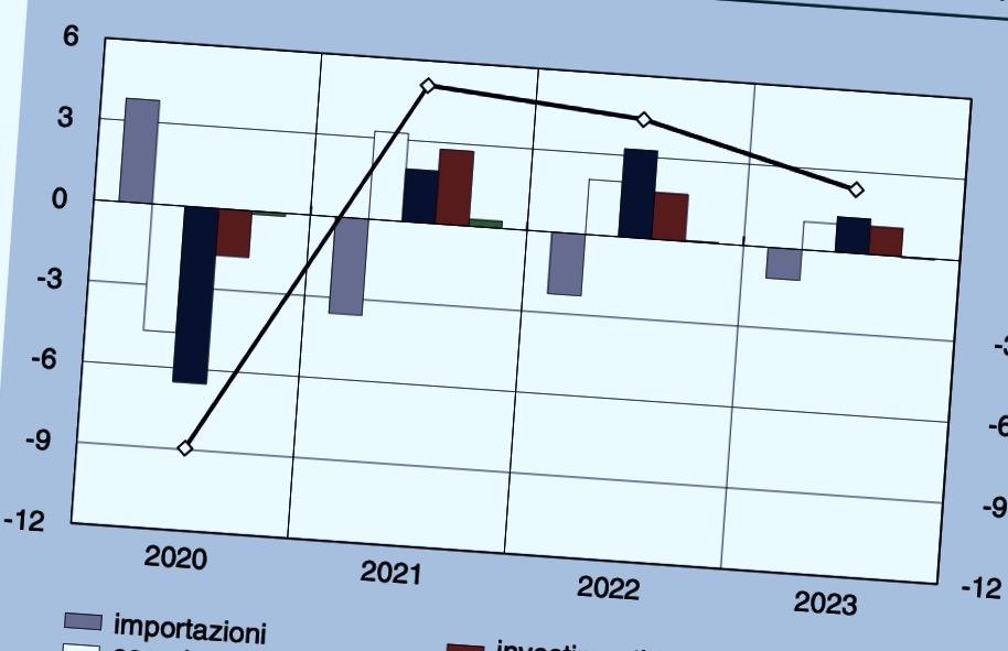 BANCA D'ITALIA – BOLLETTINO ECONOMICO N. 3 – 2021